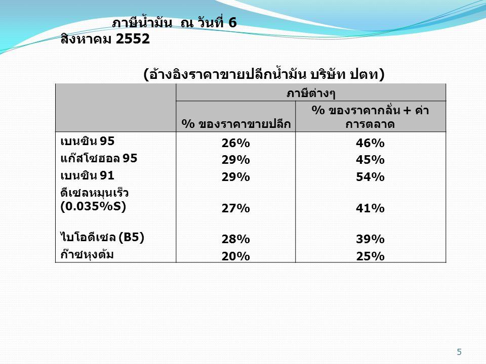 5 ภาษีน้ำมัน ณ วันที่ 6 สิงหาคม 2552 ( อ้างอิงราคาขายปลีกน้ำมัน บริษัท ปตท ) ภาษีต่างๆ % ของราคาขายปลีก % ของราคากลั่น + ค่า การตลาด เบนซิน 95 26%46% แก๊สโซฮอล 95 29%45% เบนซิน 91 29%54% ดีเซลหมุนเร็ว (0.035%S) 27%41% ไบโอดีเซล (B5) 28%39% ก๊าซหุงต้ม 20%25%