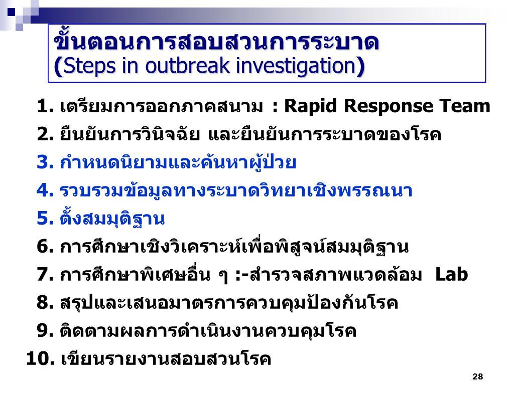 28 1. เตรียมการออกภาคสนาม : Rapid Response Team 2. ยืนยันการวินิจฉัย และยืนยันการระบาดของโรค 3. กำหนดนิยามและค้นหาผู้ป่วย 4. รวบรวมข้อมูลทางระบาดวิทยา