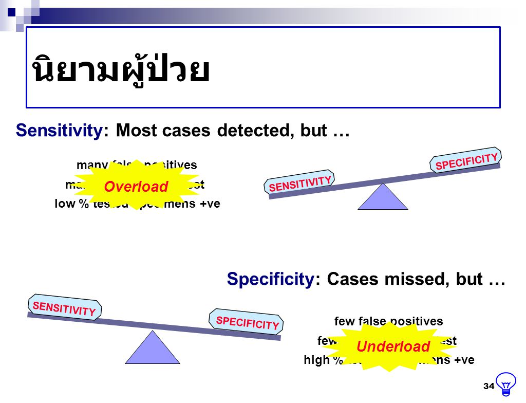นิยามผู้ป่วย 34 SENSITIVITY SPECIFICITY many false positives many specimens to test low % tested specimens +ve Sensitivity: Most cases detected, but …