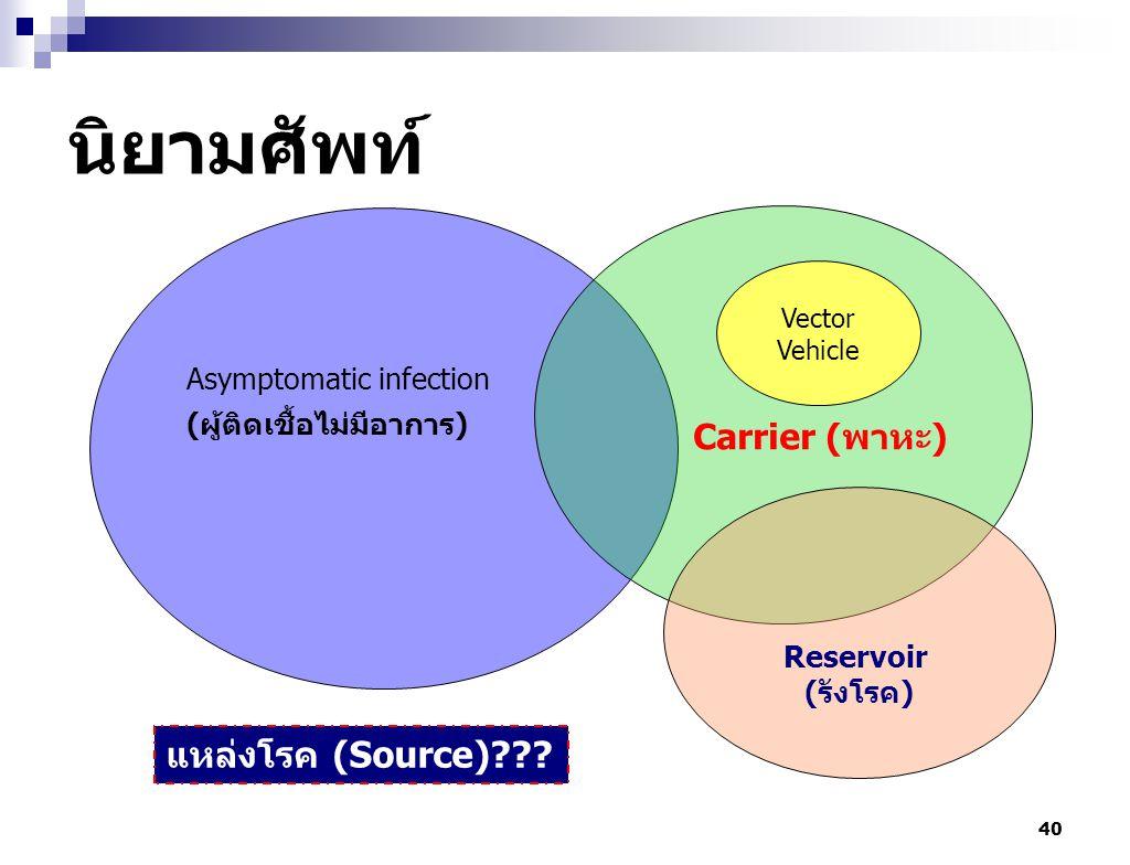 40 นิยามศัพท์ Asymptomatic infection (ผู้ติดเชื้อไม่มีอาการ) Carrier (พาหะ) Vector Vehicle Reservoir (รังโรค) แหล่งโรค (Source)???