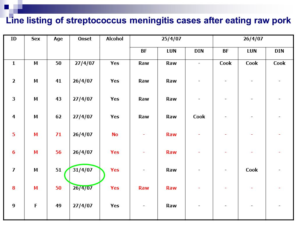 Line listing of streptococcus meningitis cases after eating raw pork IDSexAgeOnsetAlcohol25/4/0726/4/07 BFLUNDINBFLUNDIN 1M5027/4/07YesRaw -Cook 2M412