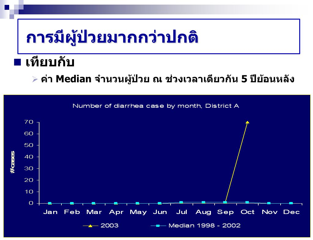 Line listing of streptococcus meningitis cases after eating raw pork IDSexAgeOnsetAlcohol25/4/0726/4/07 BFLUNDINBFLUNDIN 1M5027/4/07YesRaw -Cook 2M4126/4/07YesRaw ---- 3M4327/4/07YesRaw ---- 4M6227/4/07YesRaw Cook--- 5M7126/4/07No-Raw---- 6M5626/4/07Yes-Raw---- 7M5131/4/07Yes-Raw--Cook- 8M5026/4/07YesRaw ---- 9F4927/4/07Yes-Raw----