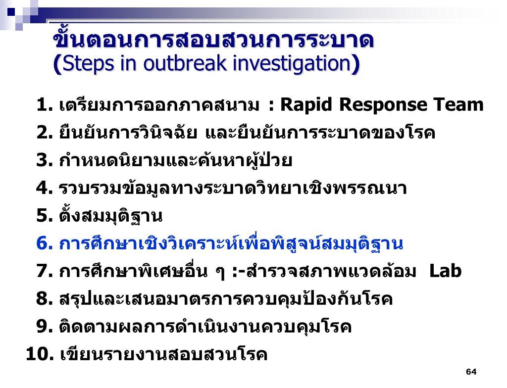 64 1. เตรียมการออกภาคสนาม : Rapid Response Team 2. ยืนยันการวินิจฉัย และยืนยันการระบาดของโรค 3. กำหนดนิยามและค้นหาผู้ป่วย 4. รวบรวมข้อมูลทางระบาดวิทยา
