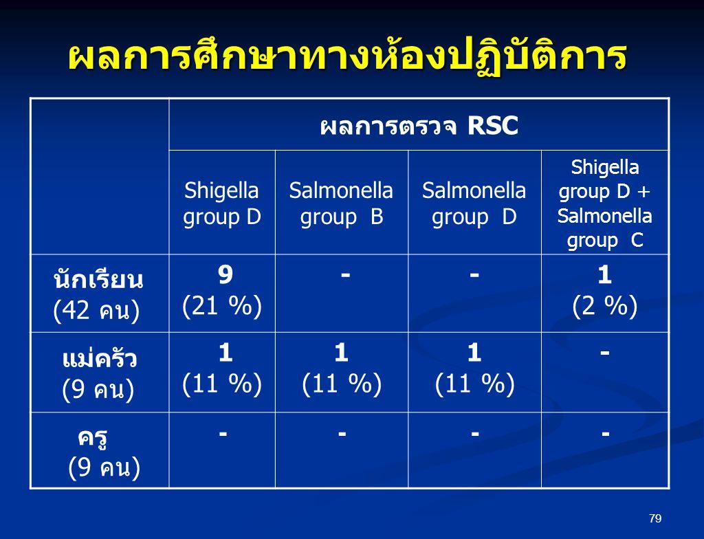 79 ผลการศึกษาทางห้องปฏิบัติการ ผลการตรวจ RSC Shigella group D Salmonella group B Salmonella group D Shigella group D + Salmonella group C นักเรียน (42