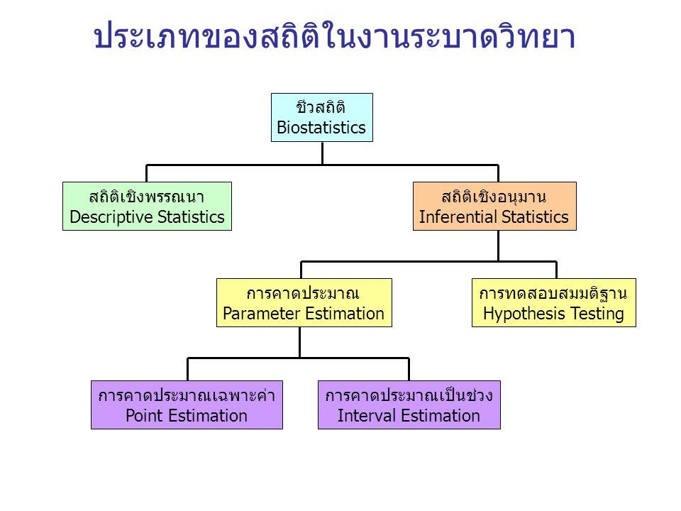 ประเภทของสถิติในงานระบาดวิทยา ชีวสถิติ Biostatistics สถิติเชิงพรรณนา Descriptive Statistics สถิติเชิงอนุมาน Inferential Statistics การคาดประมาณ Parame