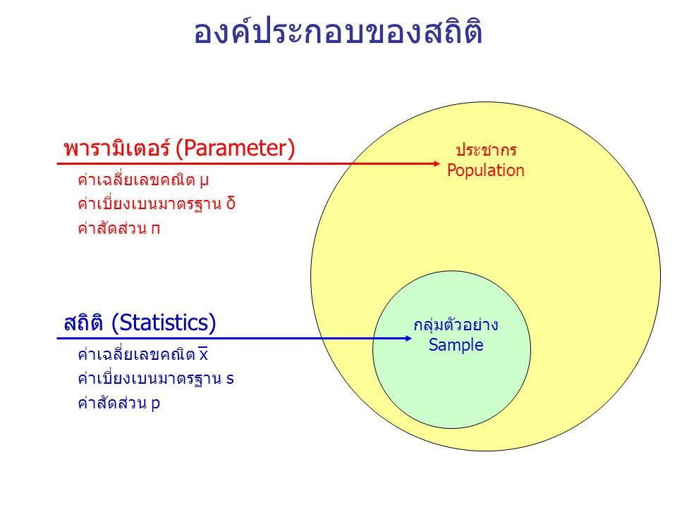 องค์ประกอบของสถิติ ประชากร Population กลุ่มตัวอย่าง Sample พารามิเตอร์ (Parameter) สถิติ (Statistics) ค่าเฉลี่ยเลขคณิต μ ค่าเบี่ยงเบนมาตรฐาน δ ค่าสัดส