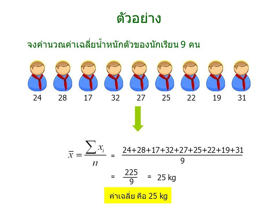 24 28 17 32 27 25 22 19 31 24+28+17+32+27+25+22+19+31 9 25 kg ตัวอย่าง จงคำนวณค่าเฉลี่ยน้ำหนักตัวของนักเรียน 9 คน 225 9 = == ค่าเฉลี่ย คือ 25 kg