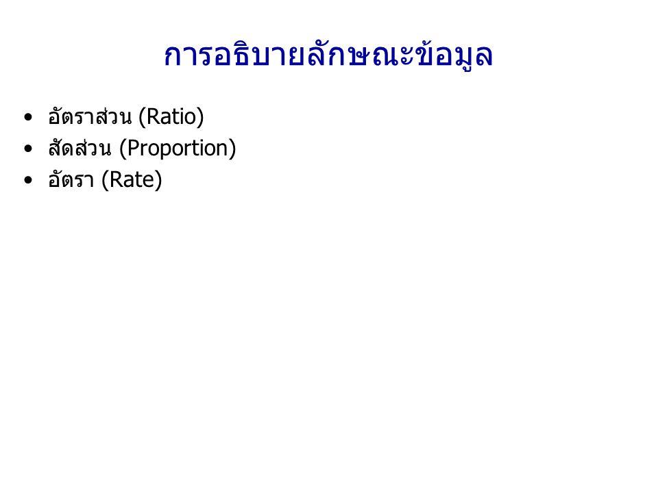 การอธิบายลักษณะข้อมูล อัตราส่วน (Ratio) สัดส่วน (Proportion) อัตรา (Rate)