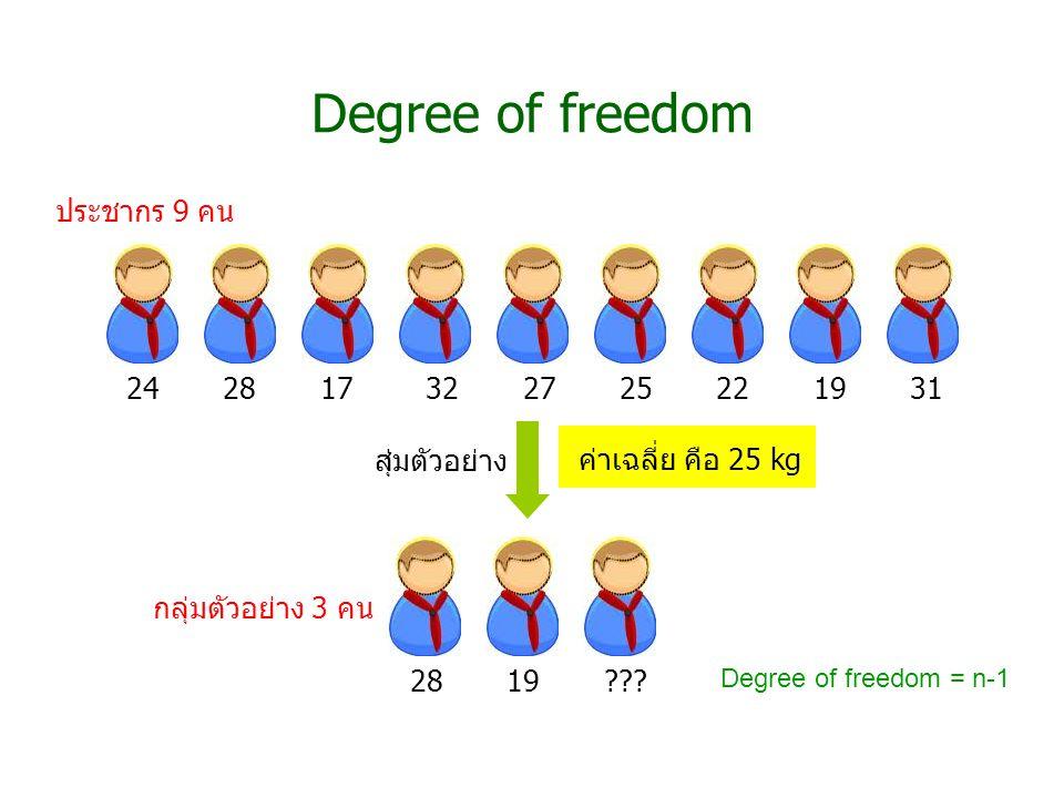 24 28 17 32 27 25 22 19 31 Degree of freedom ค่าเฉลี่ย คือ 25 kg สุ่มตัวอย่าง ประชากร 9 คน กลุ่มตัวอย่าง 3 คน 28 19 ??? Degree of freedom = n-1