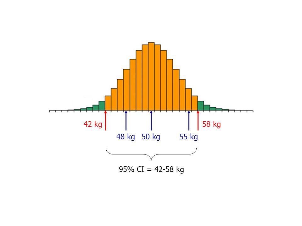 50 kg48 kg55 kg 95% CI = 42-58 kg 42 kg58 kg