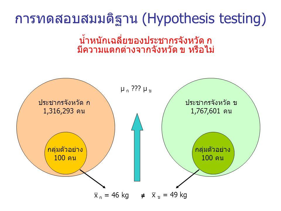 การทดสอบสมมติฐาน (Hypothesis testing) น้ำหนักเฉลี่ยของประชากรจังหวัด ก มีความแตกต่างจากจังหวัด ข หรือไม่ ประชากรจังหวัด ก 1,316,293 คน ประชากรจังหวัด
