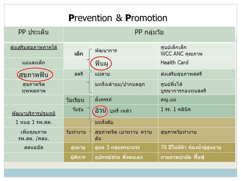 Prevention & Promotion PP ประเด็นPP กลุ่มวัย ส่งเสริมสุขภาพภาคใต้ เด็ก พัฒนาการ ศูนย์เด็กเล็ก WCC ANC คุณภาพ แม่และเด็ก ฟันผุ Health Card สุขภาพฟัน สต