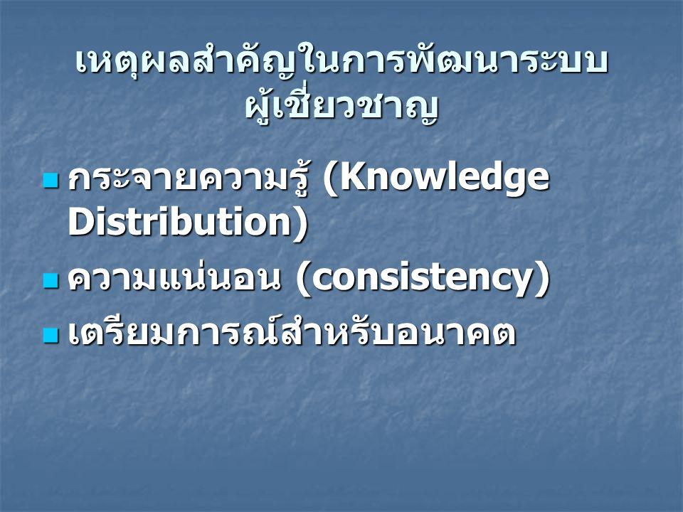กระจายความรู้ (Knowledge Distribution) กระจายความรู้ (Knowledge Distribution) ความแน่นอน (consistency) ความแน่นอน (consistency) เตรียมการณ์สำหรับอนาคต เตรียมการณ์สำหรับอนาคต เหตุผลสำคัญในการพัฒนาระบบ ผู้เชี่ยวชาญ