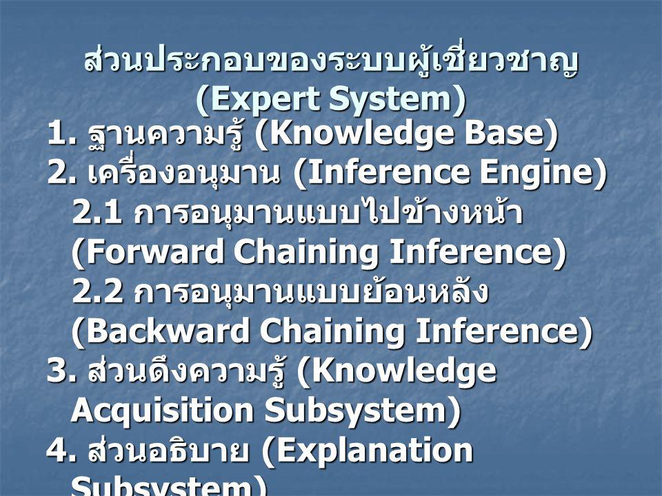 ส่วนประกอบของระบบผู้เชี่ยวชาญ (Expert System) 1.ฐานความรู้ (Knowledge Base) 2.