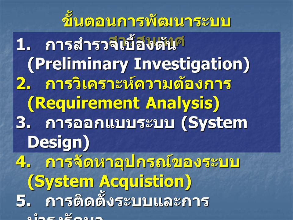 ขั้นตอนการพัฒนาระบบ สารสนเทศ 1. การสำรวจเบื้องต้น (Preliminary Investigation) 2. การวิเคราะห์ความต้องการ (Requirement Analysis) 3. การออกแบบระบบ (Syst