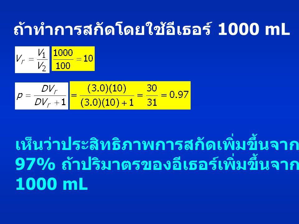 ถ้าทำการสกัดโดยใช้อีเธอร์ 1000 mL เห็นว่าประสิทธิภาพการสกัดเพิ่มขึ้นจาก 75% เป็น 97% ถ้าปริมาตรของอีเธอร์เพิ่มขึ้นจาก 100 mL เป็น 1000 mL