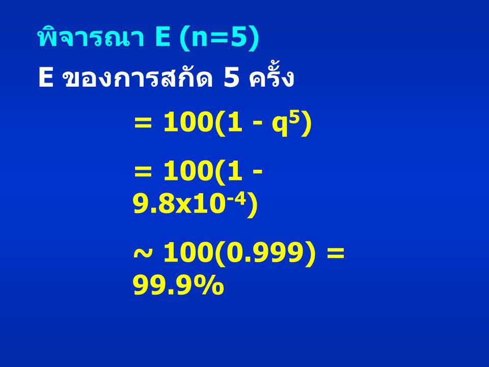 E ของการสกัด 5 ครั้ง = 100(1 - q 5 ) = 100(1 - 9.8x10 -4 ) ~ 100(0.999) = 99.9% พิจารณา E (n=5)