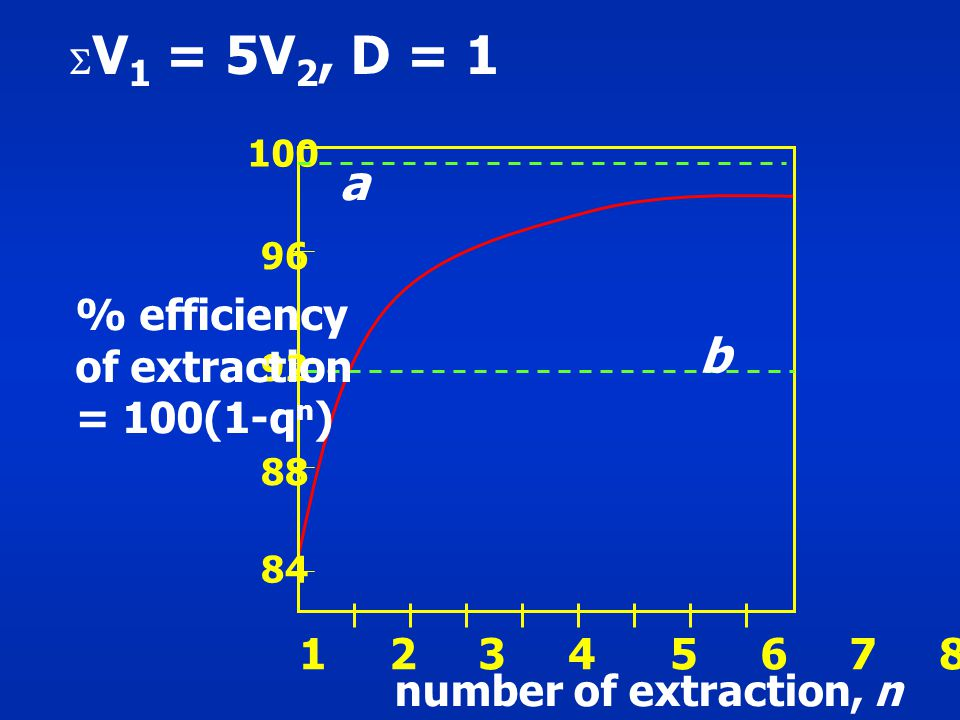 1 2 3 4 5 6 7 8 9 10 100 96 92 88 84 b a number of extraction, n % efficiency of extraction = 100(1-q n )  V 1 = 5V 2, D = 1
