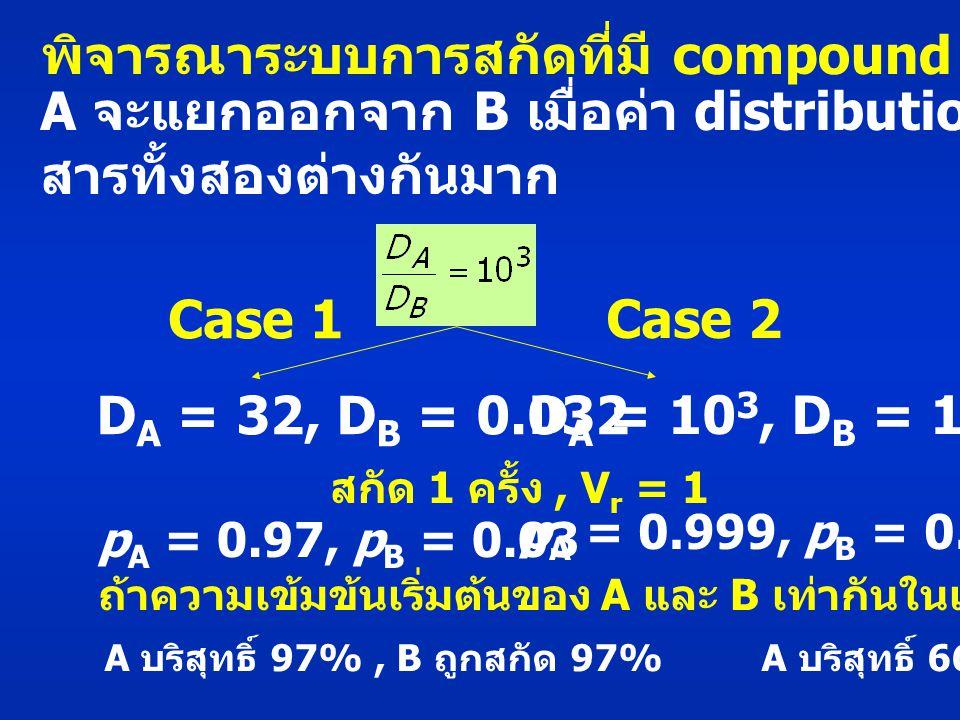 พิจารณาระบบการสกัดที่มี compound A และ B A จะแยกออกจาก B เมื่อค่า distribution ratio ของ สารทั้งสองต่างกันมาก D A = 32, D B = 0.032 D A = 10 3, D B = 1 สกัด 1 ครั้ง, V r = 1 p A = 0.97, p B = 0.03 p A = 0.999, p B = 0.50 ถ้าความเข้มข้นเริ่มต้นของ A และ B เท่ากันในเฟส 2 A บริสุทธิ์ 97%, B ถูกสกัด 97% A บริสุทธิ์ 66%,B ถูกสกัด 50% Case 1 Case 2