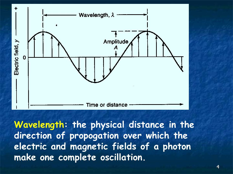 4 Wavelength: the physical distance in the direction of propogation over which the electric and magnetic fields of a photon make one complete oscillat