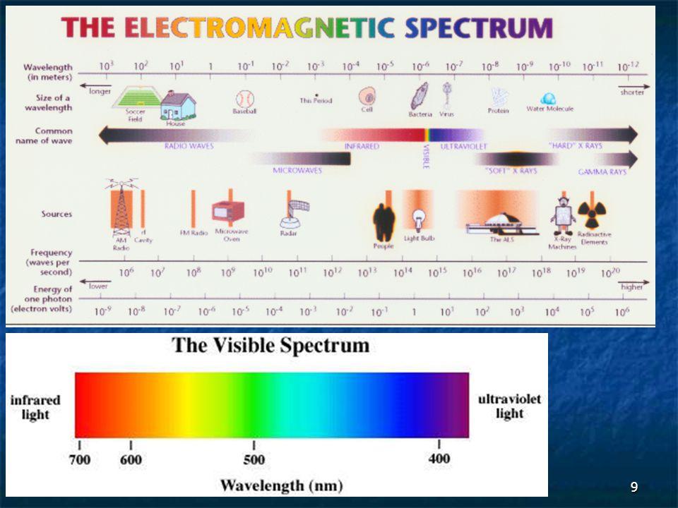 10 Type spectroscopy Usual wavelength range* Usual wavenumber range, cm -1 Type of Quantum Transition