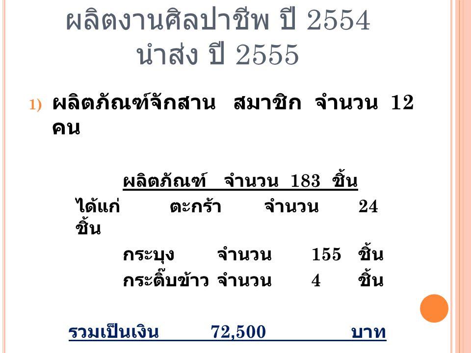 ผลิตงานศิลปาชีพ ปี 2554 นำส่ง ปี 2555 2) ผลิตภัณฑ์ผ้าปักชนเผ่า สมาชิก จำนวน 36 คน ผลิตภัณฑ์ จำนวน 983 ชิ้น ประกอบด้วย ผ้าปักสากลจำนวน 8 ชิ้น ผ้าปักอาข่าจำนวน 975 ชิ้น ดังนี้ - ผ้าปักอาข่าจำนวน 553 ชิ้น - ผ้าตัดปะอาข่าจำนวน 243 ชิ้น