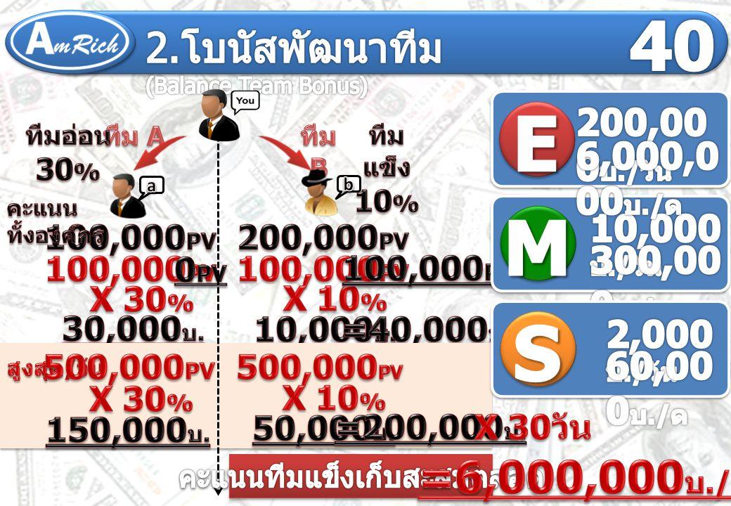 ตำแหน่ง SME Gen 1 50% Gen 2 --10% Gen 3 --10% Gen 4 --10%