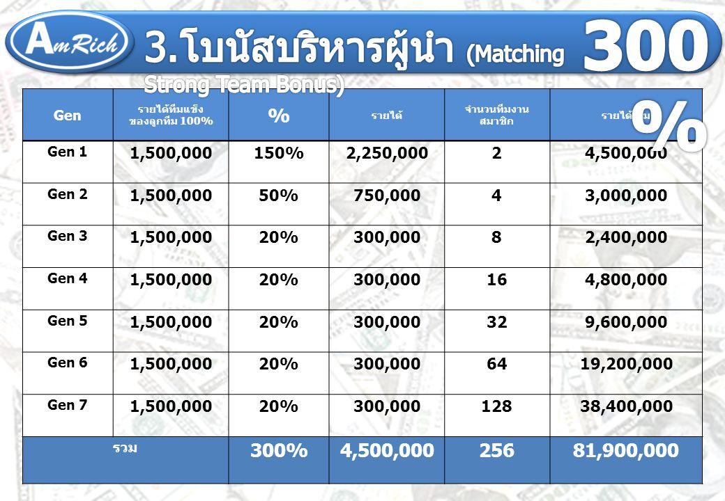 ตำแหน่ง SME Gen 1 150% Gen 2 -50% Gen 3 --20% Gen 4 --20% Gen 5 --20% Gen 6 --20% Gen 7 --20%