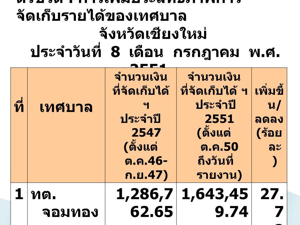 ตัวชี้วัด : การเพิ่มประสิทธิภาพการ จัดเก็บรายได้ของเทศบาล จังหวัดเชียงใหม่ ประจำวันที่ 8 เดือน กรกฎาคม พ. ศ. 2551 ที่เทศบาล จำนวนเงิน ที่จัดเก็บได้ ฯ
