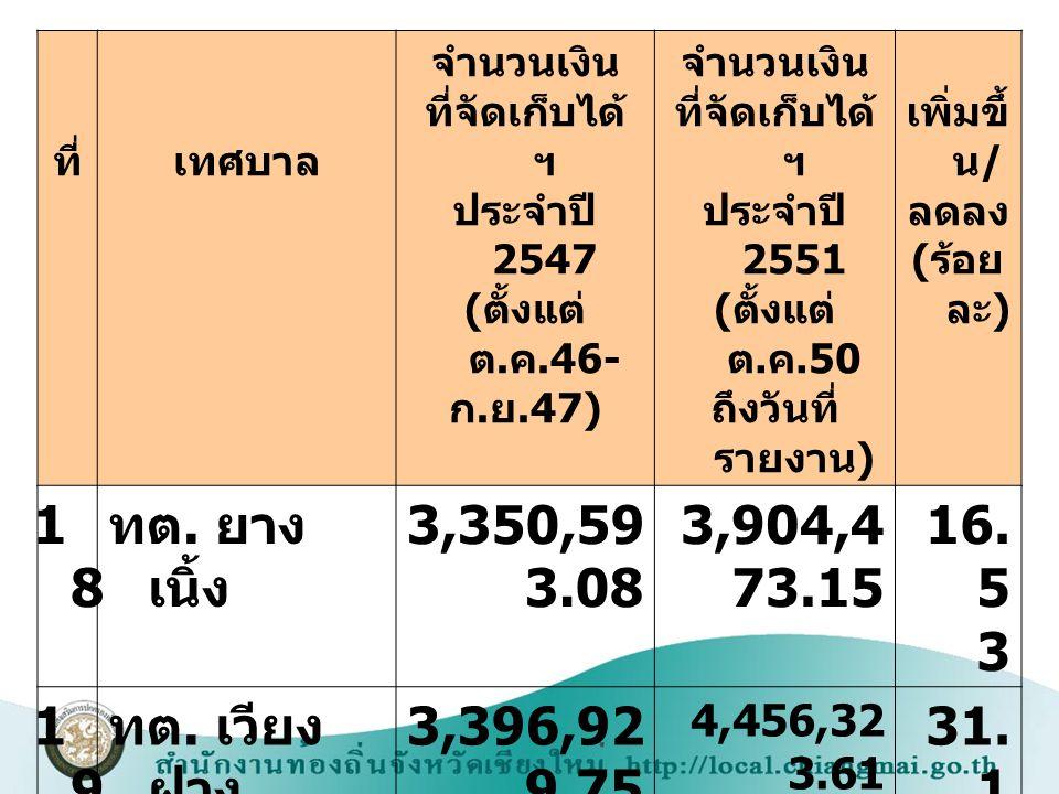ที่เทศบาล จำนวนเงิน ที่จัดเก็บได้ ฯ ประจำปี 2547 ( ตั้งแต่ ต. ค.46- ก. ย.47) จำนวนเงิน ที่จัดเก็บได้ ฯ ประจำปี 2551 ( ตั้งแต่ ต. ค.50 ถึงวันที่ รายงาน