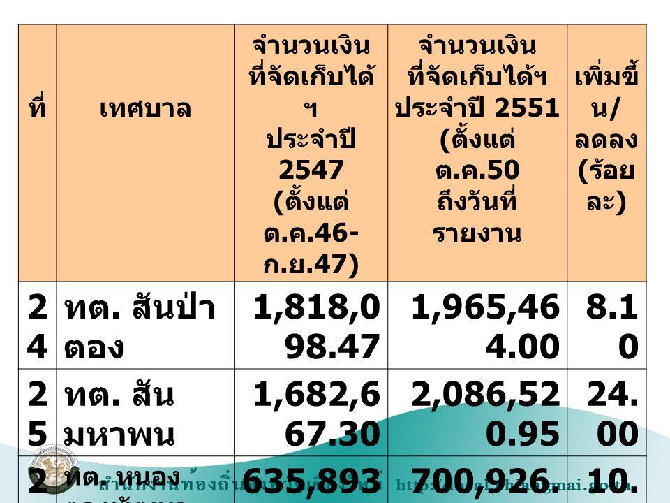 ที่เทศบาล จำนวนเงิน ที่จัดเก็บได้ ฯ ประจำปี 2547 ( ตั้งแต่ ต. ค.46- ก. ย.47) จำนวนเงิน ที่จัดเก็บได้ฯ ประจำปี 2551 ( ตั้งแต่ ต. ค.50 ถึงวันที่ รายงาน