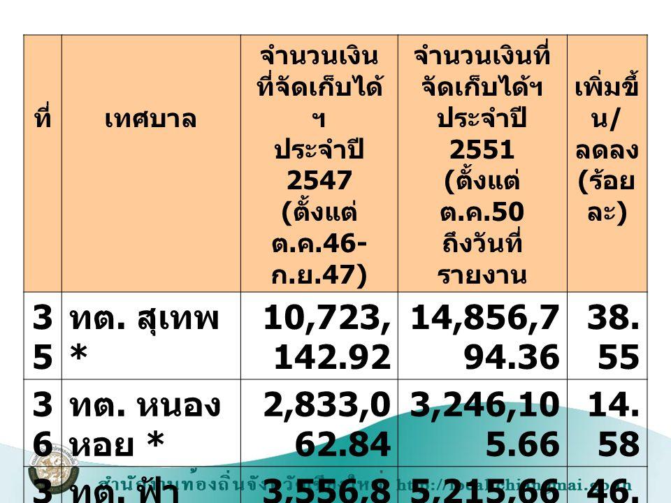 ที่เทศบาล จำนวนเงิน ที่จัดเก็บได้ ฯ ประจำปี 2547 ( ตั้งแต่ ต. ค.46- ก. ย.47) จำนวนเงินที่ จัดเก็บได้ฯ ประจำปี 2551 ( ตั้งแต่ ต. ค.50 ถึงวันที่ รายงาน