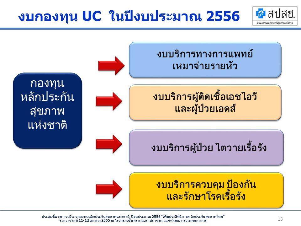 ประชุมชี้แจงการบริหารกองทุนหลักประกันสุขภาพแห่งชาติ ปีงบประมาณ 2556 เพิ่มประสิทธิภาพหลักประกันสุขภาพไทย ระหว่างวันที่ 11-12 ตุลาคม 2555 ณ โรงแรมเซ็นทราศูนย์ราชการ ถนนแจ้งวัฒนะ กรุงเทพมหานคร งบกองทุน UC ในปีงบประมาณ 2556 13 กองทุน หลักประกัน สุขภาพ แห่งชาติ กองทุน หลักประกัน สุขภาพ แห่งชาติ งบบริการผู้ป่วย ไตวายเรื้อรัง งบบริการควบคุม ป้องกัน และรักษาโรคเรื้อรัง งบบริการควบคุม ป้องกัน และรักษาโรคเรื้อรัง งบบริการทางการแพทย์ เหมาจ่ายรายหัว งบบริการทางการแพทย์ เหมาจ่ายรายหัว งบบริการผู้ติดเชื้อเอชไอวี และผู้ป่วยเอดส์ งบบริการผู้ติดเชื้อเอชไอวี และผู้ป่วยเอดส์