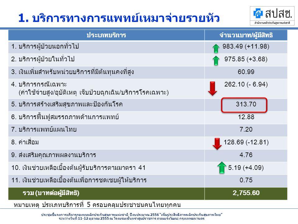 ประชุมชี้แจงการบริหารกองทุนหลักประกันสุขภาพแห่งชาติ ปีงบประมาณ 2556 เพิ่มประสิทธิภาพหลักประกันสุขภาพไทย ระหว่างวันที่ 11-12 ตุลาคม 2555 ณ โรงแรมเซ็นทราศูนย์ราชการ ถนนแจ้งวัฒนะ กรุงเทพมหานคร 1.