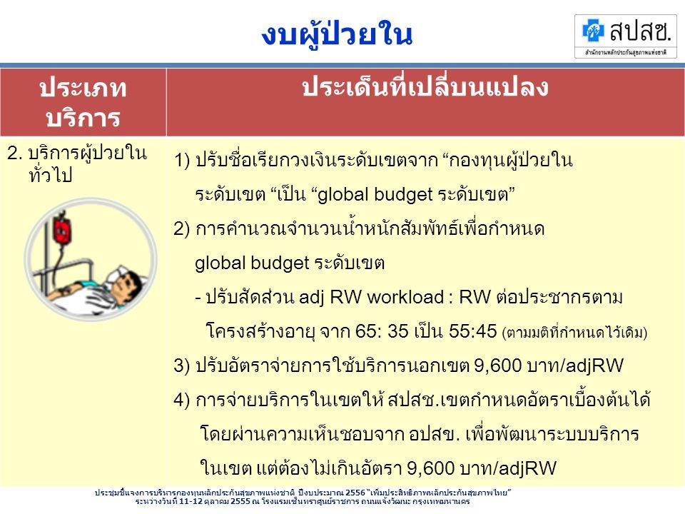 ประชุมชี้แจงการบริหารกองทุนหลักประกันสุขภาพแห่งชาติ ปีงบประมาณ 2556 เพิ่มประสิทธิภาพหลักประกันสุขภาพไทย ระหว่างวันที่ 11-12 ตุลาคม 2555 ณ โรงแรมเซ็นทราศูนย์ราชการ ถนนแจ้งวัฒนะ กรุงเทพมหานคร งบผู้ป่วยใน ประเภท บริการ ประเด็นที่เปลี่บนแปลง 2.