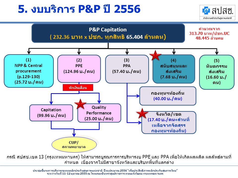 ประชุมชี้แจงการบริหารกองทุนหลักประกันสุขภาพแห่งชาติ ปีงบประมาณ 2556 เพิ่มประสิทธิภาพหลักประกันสุขภาพไทย ระหว่างวันที่ 11-12 ตุลาคม 2555 ณ โรงแรมเซ็นทราศูนย์ราชการ ถนนแจ้งวัฒนะ กรุงเทพมหานคร (1) NPP & Central procurement (p.129-130) (25.72 บ./ คน ) (2) PPE (124.96 บ./ คน ) (3) PPA (57.40 บ./ คน ) (4) สนับสนุนและ ส่งเสริม (7.68 บ./ คน ) (5) ทันตกรรม ส่งเสริม (16.60 บ./ คน ) CUP/ สถานพยาบาล P&P Capitation ( 232.36 บาท x ปชก.