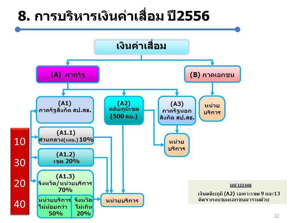 8. การบริหารเงินค่าเสื่อม ปี2556 32 (A3) ภาครัฐนอก สังกัด สป.สธ. (B) ภาคเอกชน หน่วย บริการ หน่วย บริการ หน่วยบริการ (A) ภาครัฐ หมายเหตุ เงินตติยภูมิ (