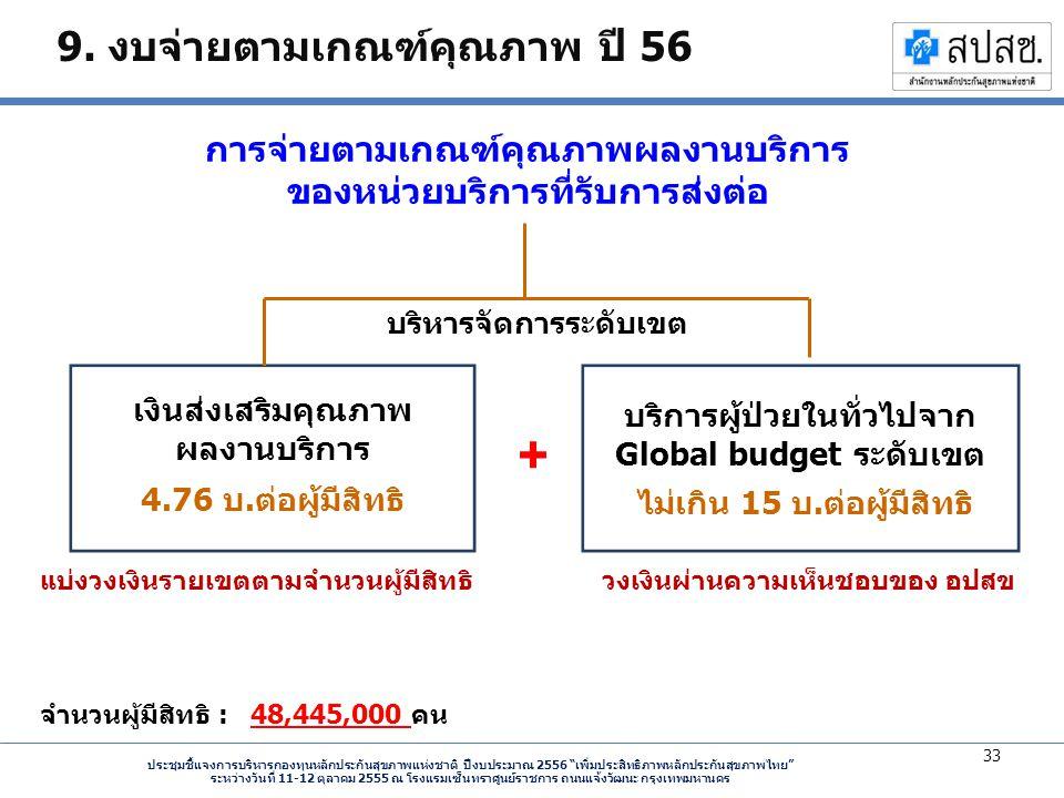 ประชุมชี้แจงการบริหารกองทุนหลักประกันสุขภาพแห่งชาติ ปีงบประมาณ 2556 เพิ่มประสิทธิภาพหลักประกันสุขภาพไทย ระหว่างวันที่ 11-12 ตุลาคม 2555 ณ โรงแรมเซ็นทราศูนย์ราชการ ถนนแจ้งวัฒนะ กรุงเทพมหานคร 9.