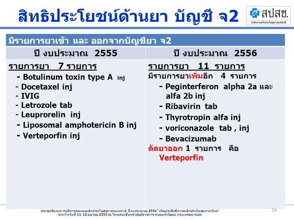 ประชุมชี้แจงการบริหารกองทุนหลักประกันสุขภาพแห่งชาติ ปีงบประมาณ 2556 เพิ่มประสิทธิภาพหลักประกันสุขภาพไทย ระหว่างวันที่ 11-12 ตุลาคม 2555 ณ โรงแรมเซ็นทราศูนย์ราชการ ถนนแจ้งวัฒนะ กรุงเทพมหานคร มีรายการยาเข้า และ ออกจากบัญชียา จ 2 ปี งบประมาณ 2555 ปี งบประมาณ 2556 รายการยา 7 รายการ - Botulinum toxin type A inj - Docetaxel inj - IVIG - Letrozole tab - Leuprorelin inj - Liposomal amphotericin B inj - Verteporfin inj รายการยา 11 รายการ มีรายการยาเพิ่มอีก 4 รายการ - Peginterferon alpha 2a และ alfa 2b inj - Ribavirin tab - Thyrotropin alfa inj - voriconazole tab, inj - Bevacizumab ตัดยาออก 1 รายการ คือ Verteporfin 34 สิทธิประโยชน์ด้านยา บัญชี จ 2