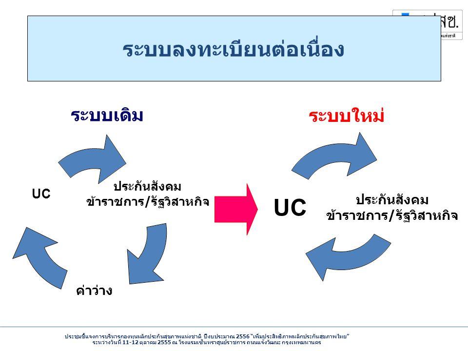 ประชุมชี้แจงการบริหารกองทุนหลักประกันสุขภาพแห่งชาติ ปีงบประมาณ 2556 เพิ่มประสิทธิภาพหลักประกันสุขภาพไทย ระหว่างวันที่ 11-12 ตุลาคม 2555 ณ โรงแรมเซ็นทราศูนย์ราชการ ถนนแจ้งวัฒนะ กรุงเทพมหานคร ประกันสังคม ข้าราชการ / รัฐวิสาหกิจ ค่าว่าง UC ประกันสังคม ข้าราชการ / รัฐวิสาหกิจ UC ระบบลงทะเบียนต่อเนื่อง ระบบเดิม ระบบใหม่