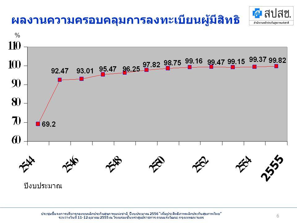 ประชุมชี้แจงการบริหารกองทุนหลักประกันสุขภาพแห่งชาติ ปีงบประมาณ 2556 เพิ่มประสิทธิภาพหลักประกันสุขภาพไทย ระหว่างวันที่ 11-12 ตุลาคม 2555 ณ โรงแรมเซ็นทราศูนย์ราชการ ถนนแจ้งวัฒนะ กรุงเทพมหานคร 6 ผลงานความครอบคลุมการลงทะเบียนผู้มีสิทธิ ปีงบประมาณ % 2555