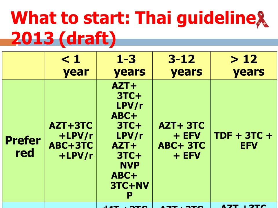 What to start: Thai guideline 2013 (draft) < 1 year 1-3 years 3-12 years > 12 years Prefer red AZT+3TC +LPV/r ABC+3TC +LPV/r AZT+ 3TC+ LPV/r ABC+ 3TC+ LPV/r AZT+ 3TC+ NVP ABC+ 3TC+NV P AZT+ 3TC + EFV ABC+ 3TC + EFV TDF + 3TC + EFV Altern ativ e AZT+3TC +NVP d4T +3TC +NVP d4T +3TC +LPV/r d4T +3TC+N VP AZT+3TC +NVP TDF +3TC + EFV AZT +3TC +EFV AZT +3TC +NVP