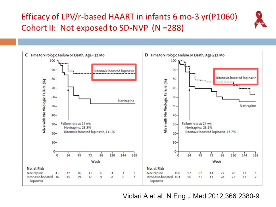 Efficacy of LPV/r-based HAART in infants 6 mo-3 yr(P1060) Cohort II: Not exposed to SD-NVP (N =288) Violari A et al.
