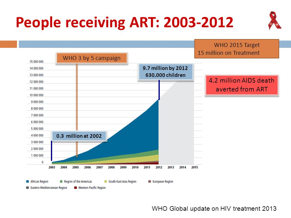 People receiving ART: 2003-2012 WHO Global update on HIV treatment 2013 WHO 3 by 5 campaign 9.7 million by 2012 630,000 children 9.7 million by 2012 630,000 children 0.3 million at 2002 WHO 2015 Target 15 million on Treatment 4.2 million AIDS death averted from ART