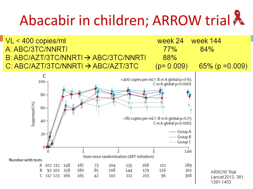 Abacabir in children; ARROW trial VL < 400 copies/ml week 24 week 144 A: ABC/3TC/NNRTI 77% 84% B: ABC/AZT/3TC/NNRTI  ABC/3TC/NNRTI 88% C: ABC/AZT/3TC/NNRTI  ABC/AZT/3TC (p= 0.009) 65% (p =0.009) ARROW Trial Lancet 2013; 381: 1391-1403