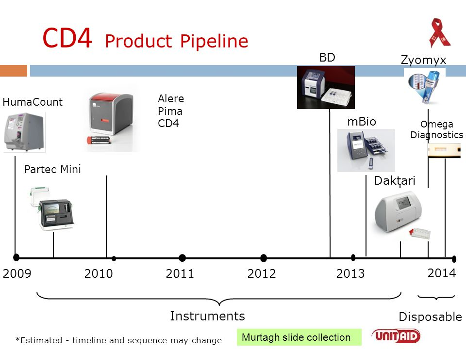 CD4 Product Pipeline 200920102011 2012 2013 HumaCount Partec Min i Alere Pima CD4 Daktari Omega Diagnostics mBio Zyomyx Instruments Disposable *Estima