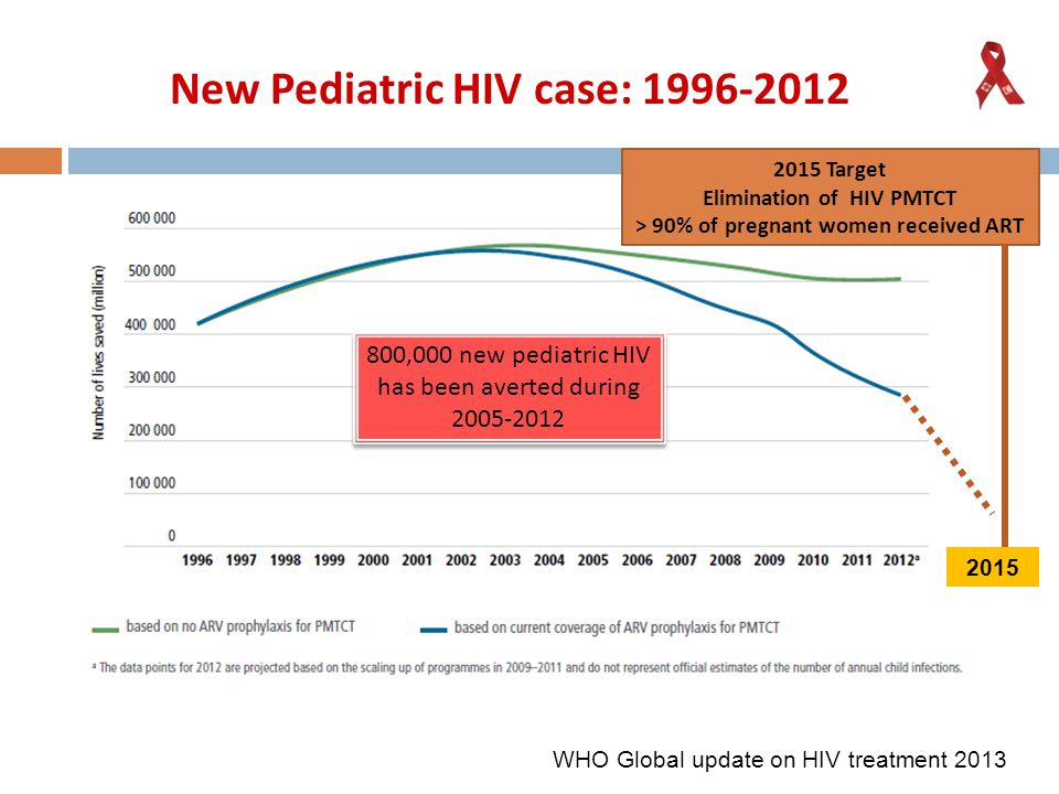 Infant < 3 mo: Early treatment lower AIDS/Death CHER trial CIPRA South Africa; Violari A.