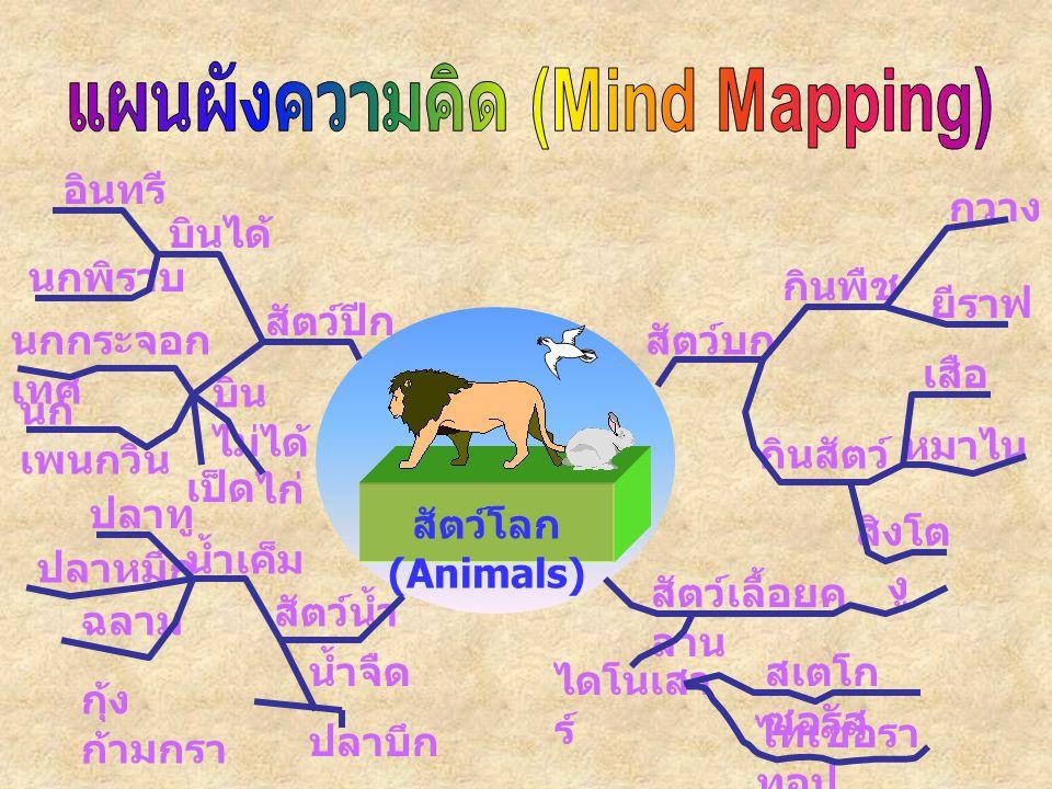 สัตว์โลก (Animals) สัตว์บก สัตว์ปีก สัตว์น้ำ สัตว์เลื้อยค ลาน งู กินพืช ไทเซอรา ทอป ไดโนเสา ร์ ยีราฟ กวาง เสือ สิงโต หมาไน สเตโก ซอรัส กินสัตว์ บินได้ บิน ไม่ได้ อินทรี นกพิราบ นกกระจอก เทศ นก เพนกวิน เป็ด ไก่ น้ำจืด น้ำเค็ม ฉลาม ปลาทู ปลาหมึก กุ้ง ก้ามกรา ม ปลาบึก