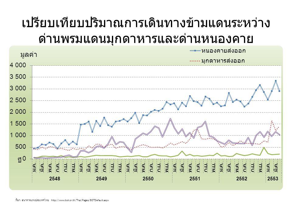 เปรียบเทียบปริมาณการเดินทางข้ามแดนระหว่าง ด่านพรมแดนมุกดาหารและด่านหนองคาย ที่มา : ธนาคารแห่งประเทศไทย http://www.bot.or.th/Thai/Pages/BOTDefault.aspx