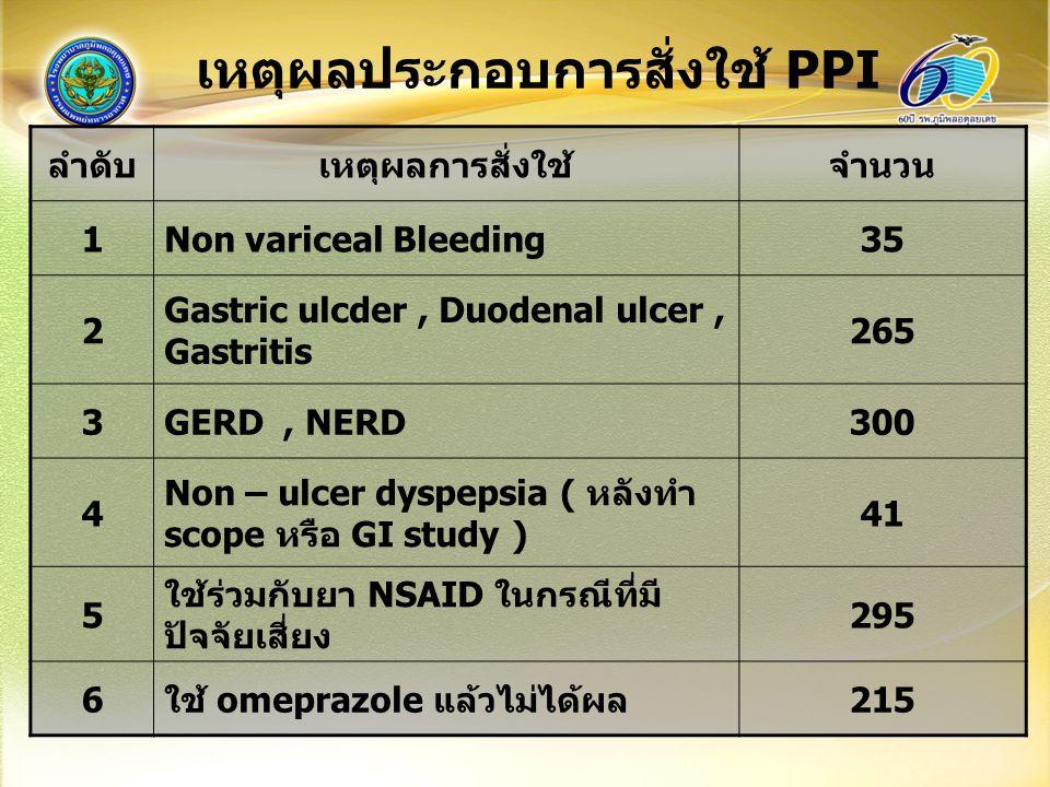 เหตุผลประกอบการสั่งใช้ PPI ลำดับเหตุผลการสั่งใช้จำนวน 1Non variceal Bleeding35 2 Gastric ulcder, Duodenal ulcer, Gastritis 265 3GERD, NERD300 4 Non – ulcer dyspepsia ( หลังทำ scope หรือ GI study ) 41 5 ใช้ร่วมกับยา NSAID ในกรณีที่มี ปัจจัยเสี่ยง 295 6ใช้ omeprazole แล้วไม่ได้ผล215